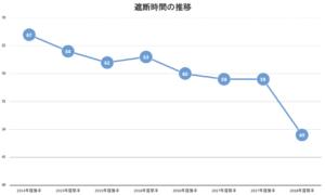 グラフ②遮断時間の推移(ニューハート・ワタナベ国際病院)